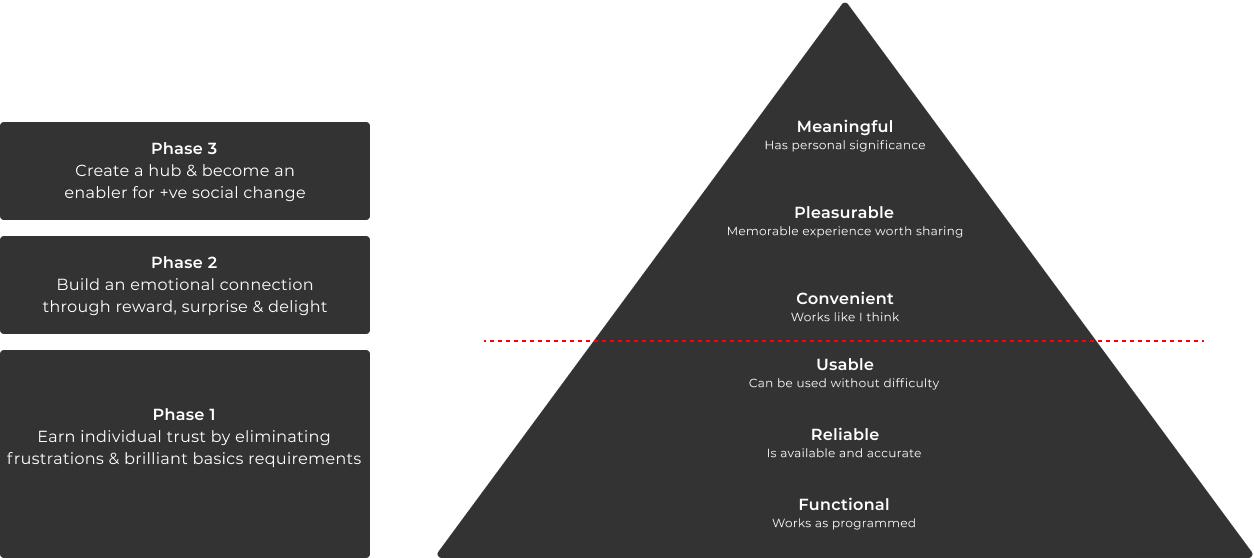 UX hierarchy